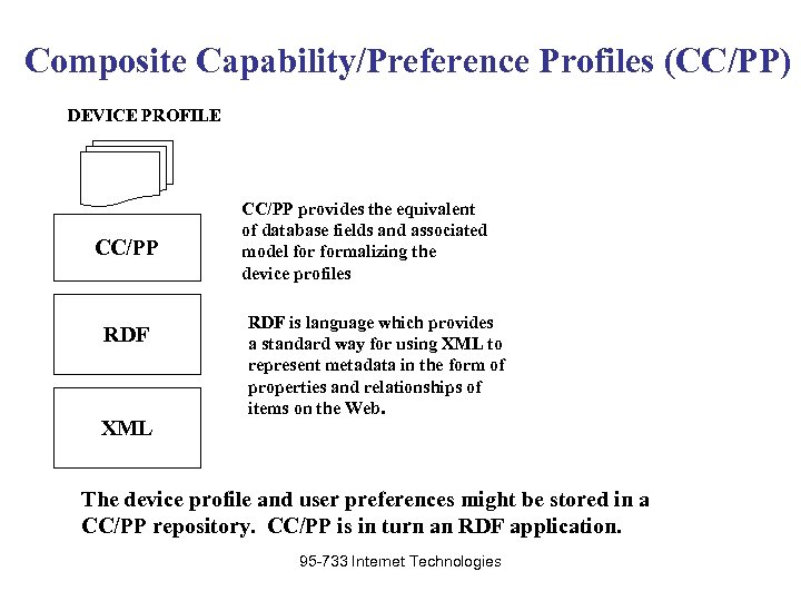 Composite Capability/Preference Profiles (CC/PP) DEVICE PROFILE CC/PP RDF XML CC/PP provides the equivalent of