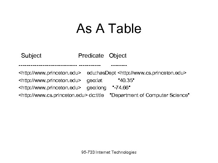 As A Table Subject Predicate Object --------------- ---- <http: //www. princeton. edu> edu: has.