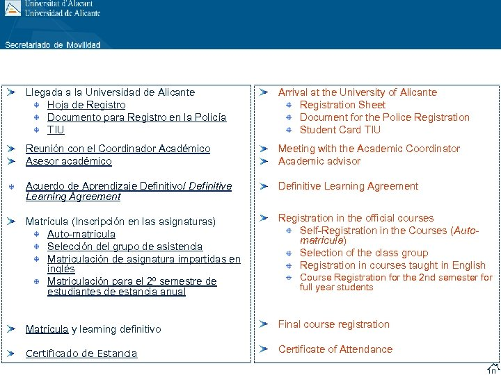 Llegada a la Universidad de Alicante Hoja de Registro Documento para Registro en la