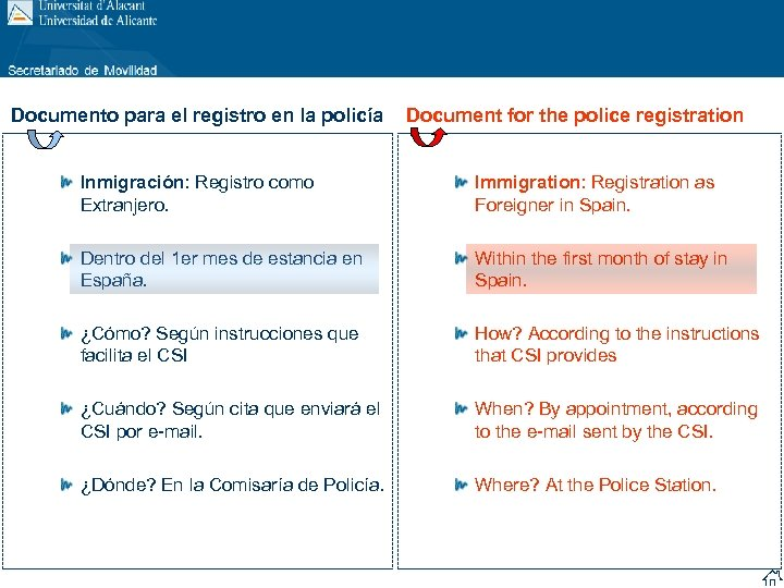 Documento para el registro en la policía Document for the police registration Inmigración: Registro