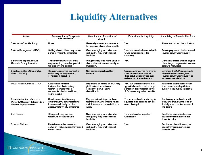 Liquidity Alternatives Action Preservation of Corporate Independence Creation and Retention of Wealth Provisions for