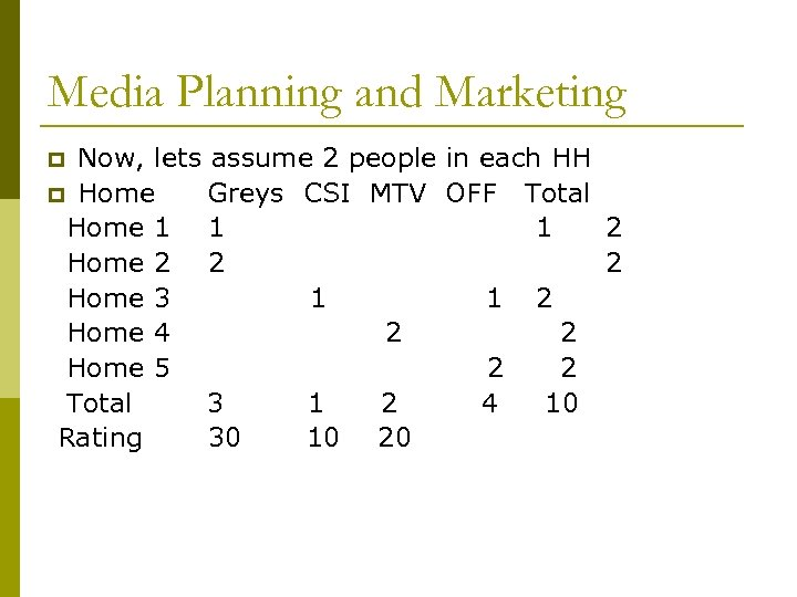 Media Planning and Marketing Now, lets assume 2 people in each HH p Home