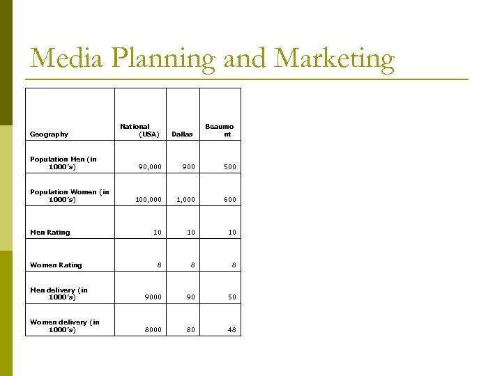 Media Planning and Marketing National (USA) Dallas 90, 000 900 500 100, 000 1,
