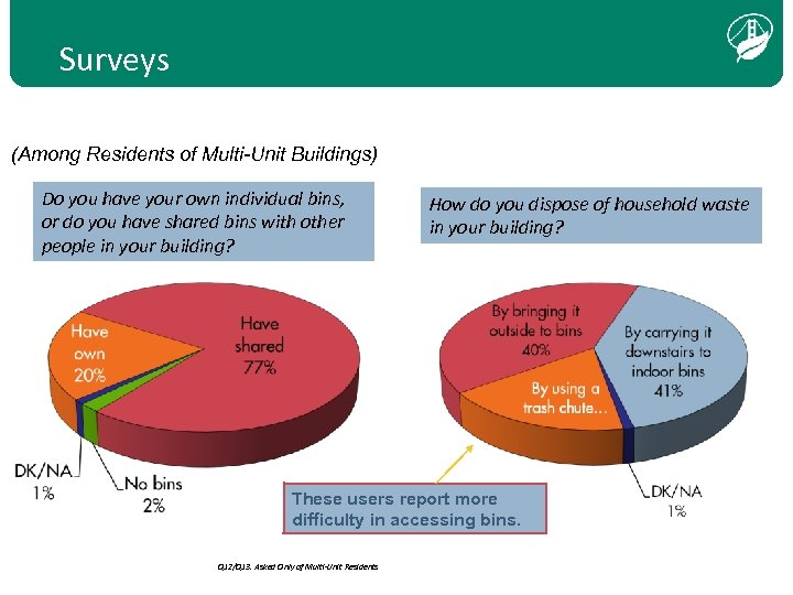 Surveys (Among Residents of Multi-Unit Buildings) Do you have your own individual bins, or