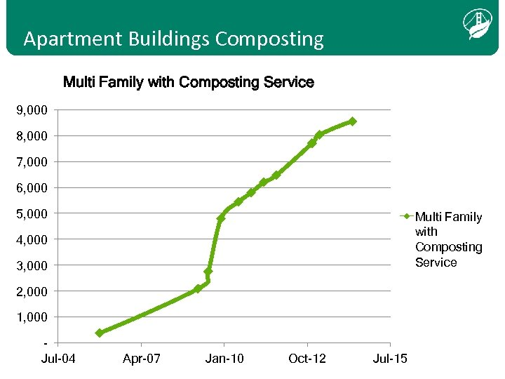 Apartment Buildings Composting Multi Family with Composting Service 9, 000 8, 000 7, 000