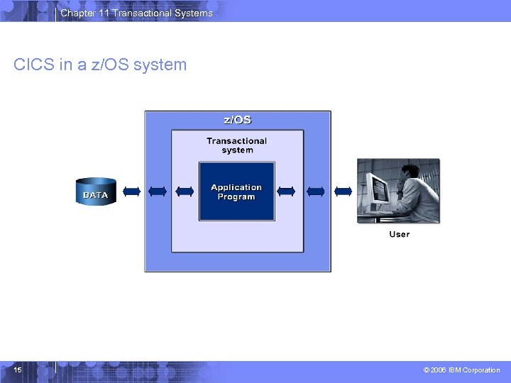 Chapter 11 Transactional Systems CICS in a z/OS system 15 © 2006 IBM Corporation
