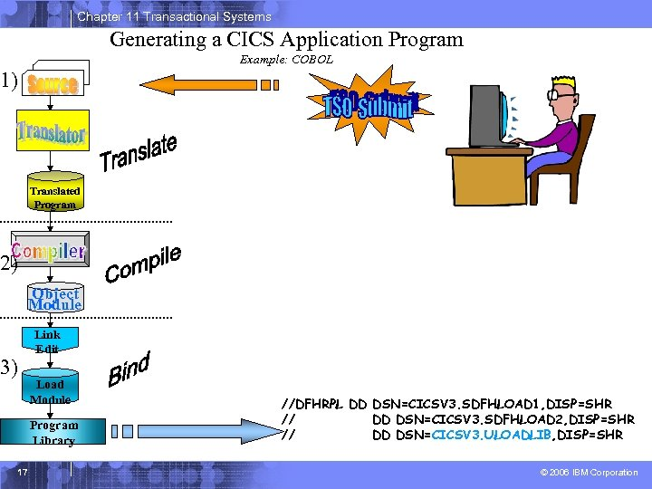 Chapter 11 Transactional Systems Generating a CICS Application Program Example: COBOL 1) Translated Program