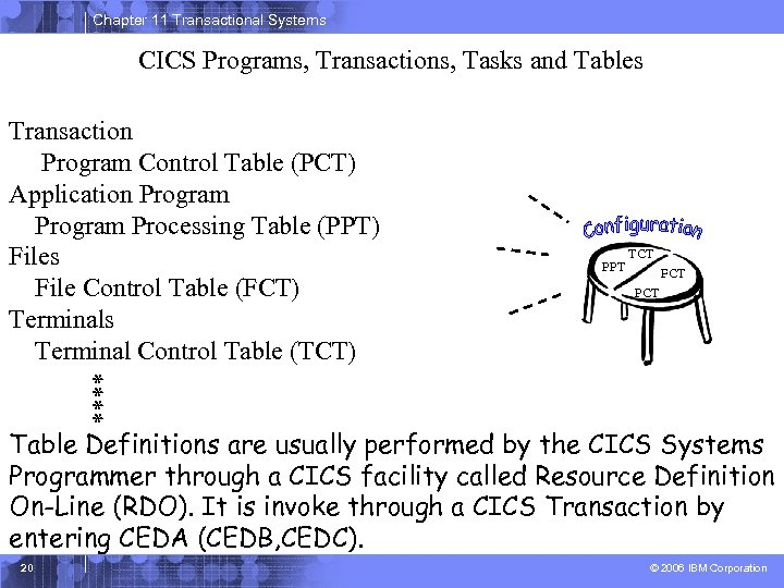 Chapter 11 Transactional Systems CICS Programs, Transactions, Tasks and Tables Transaction Program Control Table