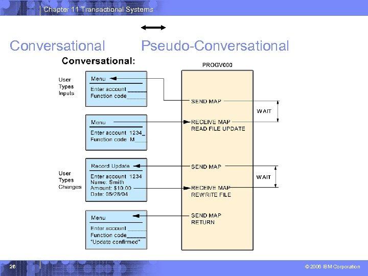 Chapter 11 Transactional Systems Conversational 26 Pseudo-Conversational © 2006 IBM Corporation