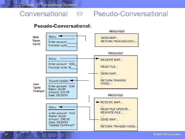 Chapter 11 Transactional Systems Conversational 27 Pseudo-Conversational © 2006 IBM Corporation