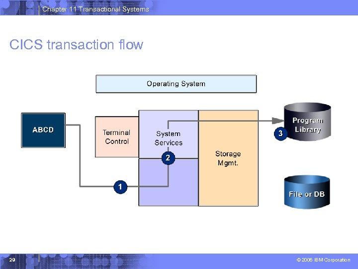 Chapter 11 Transactional Systems CICS transaction flow 29 © 2006 IBM Corporation