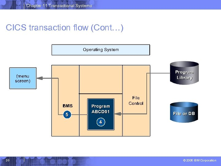Chapter 11 Transactional Systems CICS transaction flow (Cont…) 30 © 2006 IBM Corporation