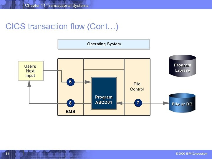 Chapter 11 Transactional Systems CICS transaction flow (Cont…) 31 © 2006 IBM Corporation