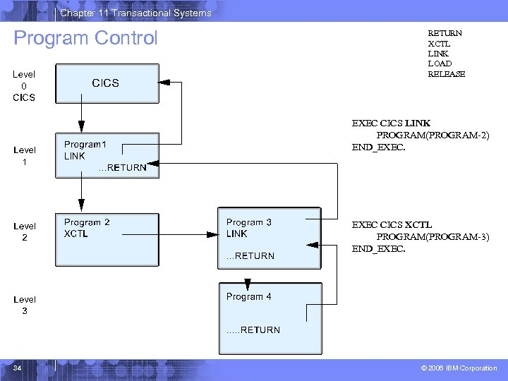 Chapter 11 Transactional Systems Program Control RETURN XCTL LINK LOAD RELEASE EXEC CICS LINK