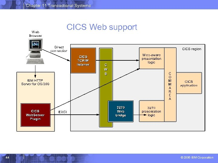 Chapter 11 Transactional Systems CICS Web support 44 © 2006 IBM Corporation