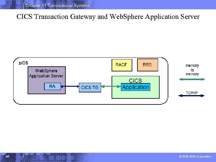 Chapter 11 Transactional Systems CICS Transaction Gateway and Web. Sphere Application Server 46 ©