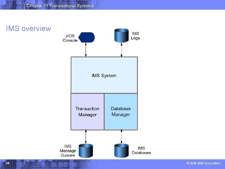 Chapter 11 Transactional Systems IMS overview 56 © 2006 IBM Corporation