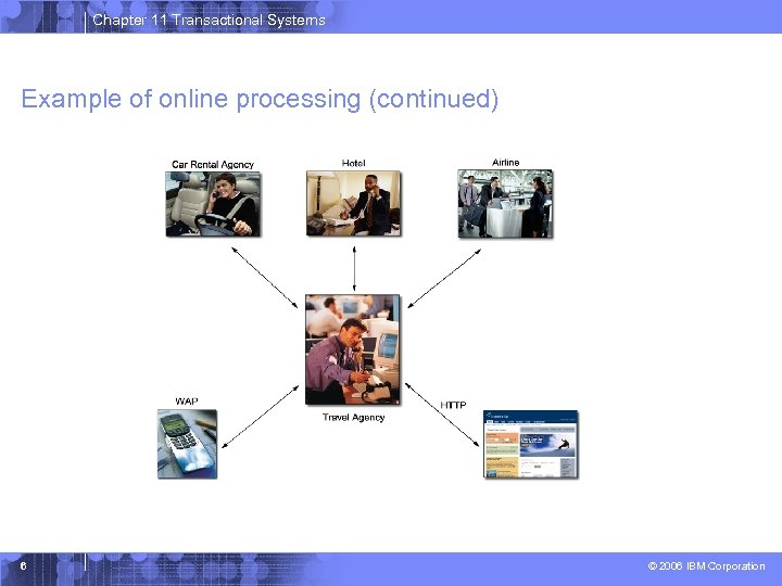Chapter 11 Transactional Systems Example of online processing (continued) 6 © 2006 IBM Corporation