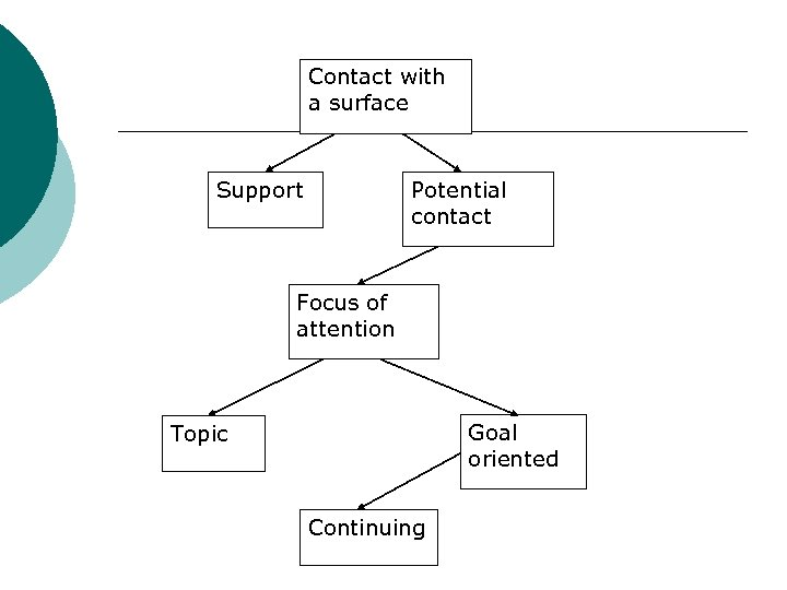 Contact with a surface Support Potential contact Focus of attention Goal oriented Topic Continuing