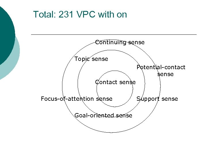 Total: 231 VPC with on Continuing sense Topic sense Potential-contact sense Contact sense Focus-of-attention