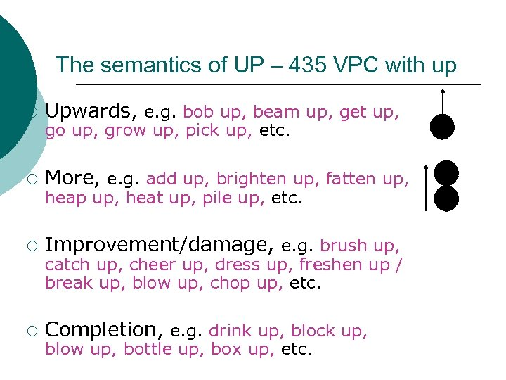 The semantics of UP – 435 VPC with up More, e. g. add up,