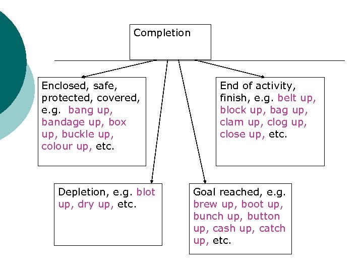Completion Enclosed, safe, protected, covered, e. g. bang up, bandage up, box up, buckle