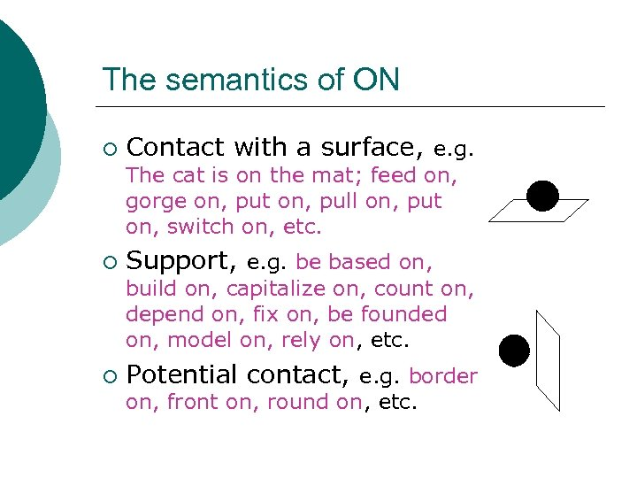 The semantics of ON ¡ Contact with a surface, e. g. The cat is