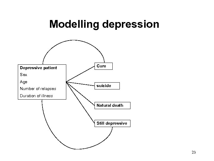 Modelling depression Depressive patient Cure Sex Age Number of relapses suicide Duration of illness