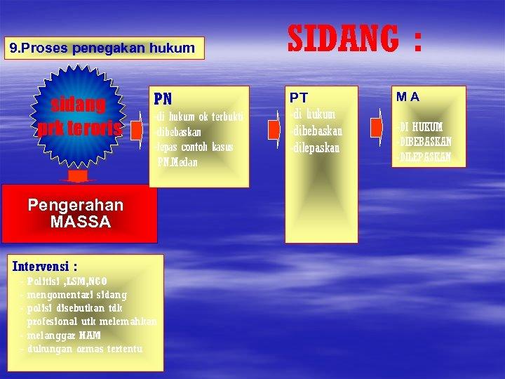 9. Proses penegakan hukum sidang prk teroris PN -di hukum ok terbukti -dibebaskan -lepas