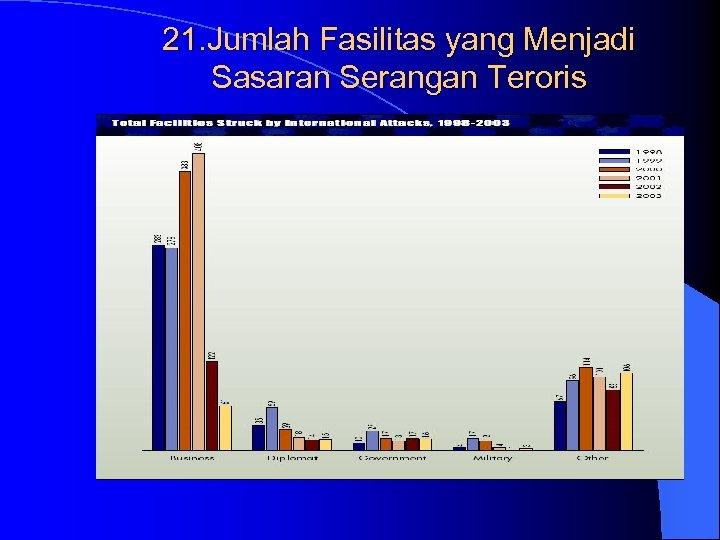 21. Jumlah Fasilitas yang Menjadi Sasaran Serangan Teroris