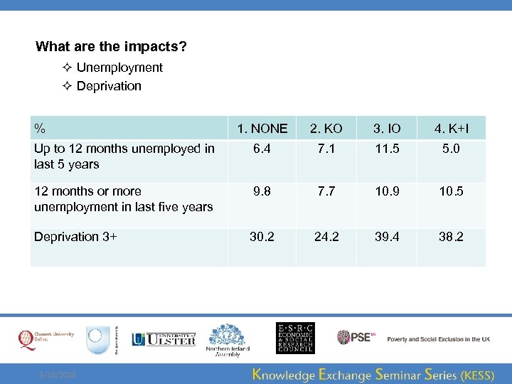 What are the impacts? ² Unemployment ² Deprivation % 1. NONE 2. KO 3.
