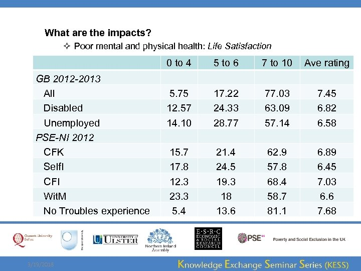 What are the impacts? ² Poor mental and physical health: Life Satisfaction GB 2012