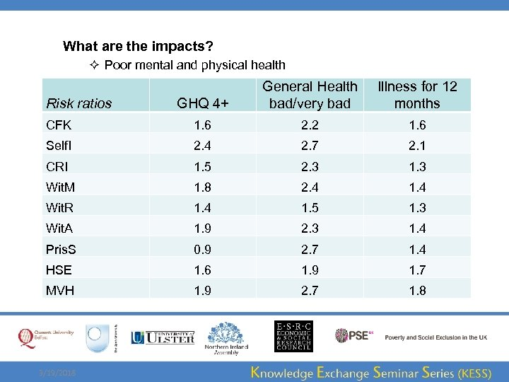 What are the impacts? ² Poor mental and physical health GHQ 4+ General Health