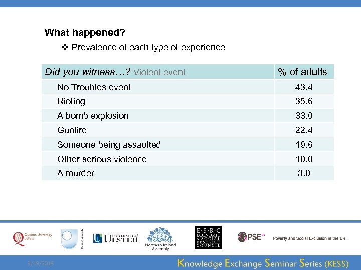 What happened? v Prevalence of each type of experience Did you witness…? Violent event
