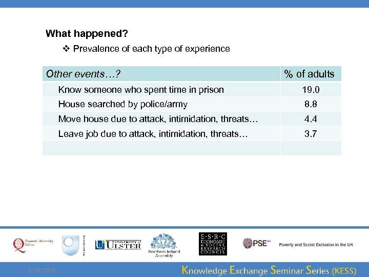 What happened? v Prevalence of each type of experience Other events…? % of adults