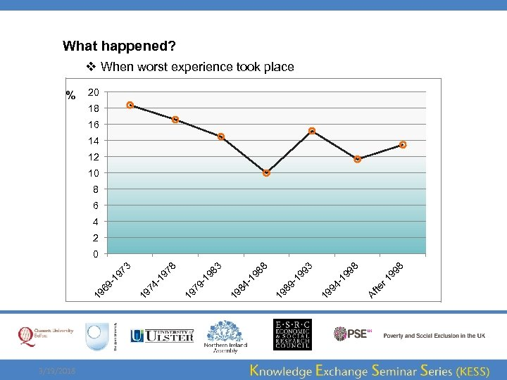 What happened? v When worst experience took place % 20 18 16 14 12