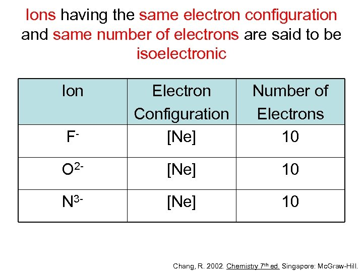 Ions having the same electron configuration and same number of electrons are said to