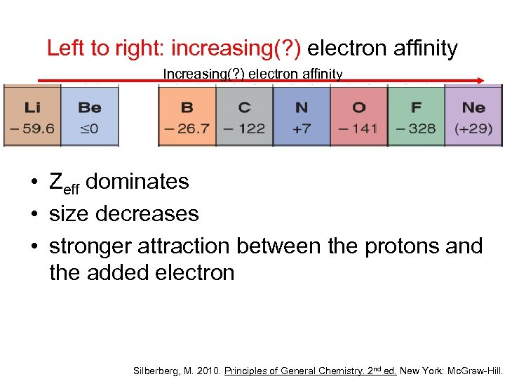 Left to right: increasing(? ) electron affinity Increasing(? ) electron affinity • Zeff dominates