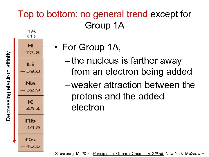 Decreasing electron affinity Top to bottom: no general trend except for Group 1 A