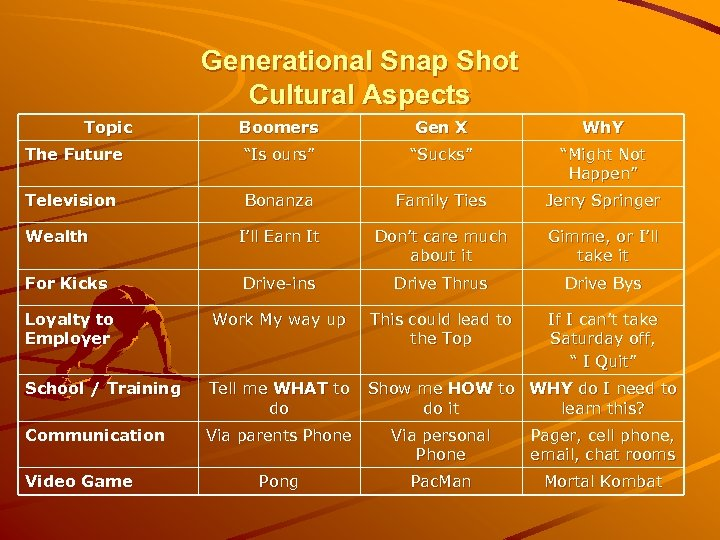 """Generational Snap Shot Cultural Aspects Topic Boomers Gen X Wh. Y The Future """"Is"""
