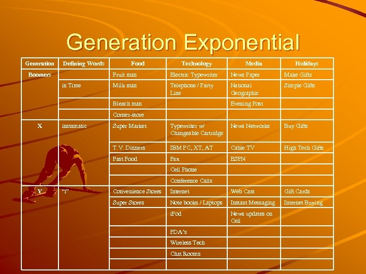 Generation Exponential Generation Boomers Defining Words Food Technology Media Holidays Electric Typewriter News Paper