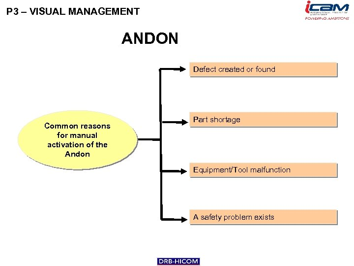P 3 – VISUAL MANAGEMENT ANDON Defect created or found Common reasons for manual