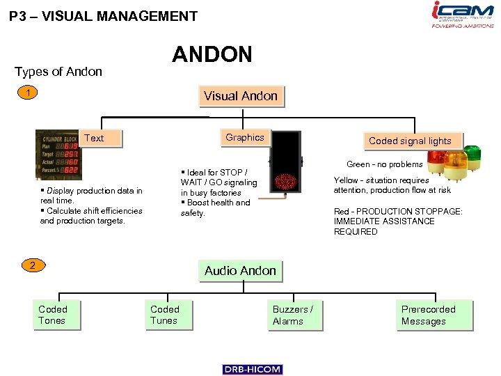 P 3 – VISUAL MANAGEMENT Types of Andon ANDON 1 Visual Andon Graphics Text