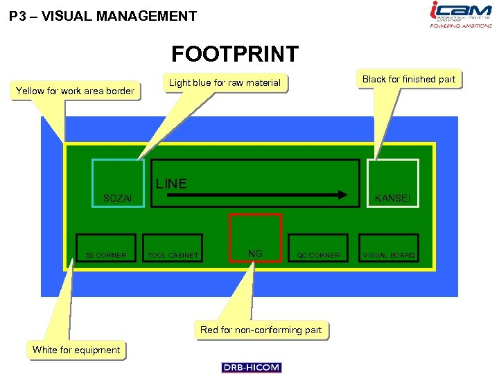 P 3 – VISUAL MANAGEMENT FOOTPRINT Yellow for work area border Black for finished