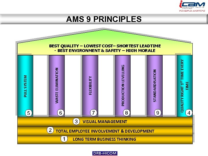 AMS 9 PRINCIPLES 7 STANDARDISATION PRODUCTION LEVELLING FLEXIBILITY 6 8 3 VISUAL MANAGEMENT 2