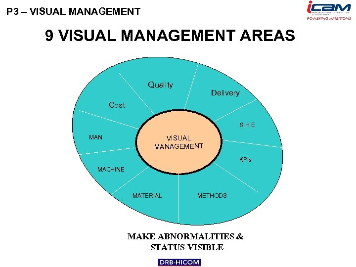 P 3 – VISUAL MANAGEMENT 9 VISUAL MANAGEMENT AREAS Quality Delivery Cost S. H.