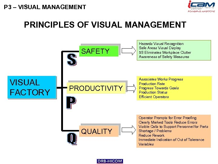 P 3 – VISUAL MANAGEMENT PRINCIPLES OF VISUAL MANAGEMENT SAFETY VISUAL FACTORY PRODUCTIVITY QUALITY