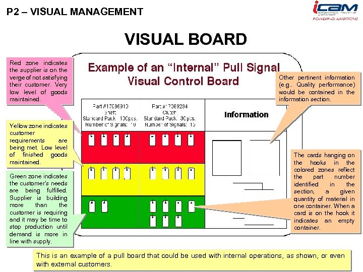 P 2 – VISUAL MANAGEMENT VISUAL BOARD Red zone indicates the supplier is on