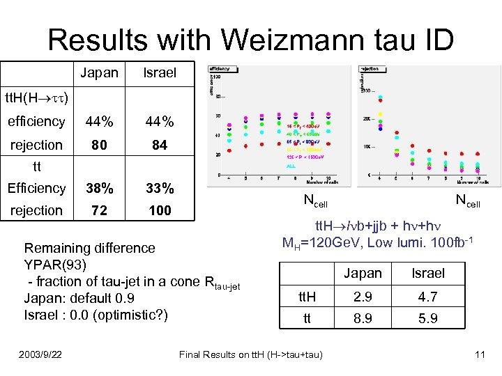 Results with Weizmann tau ID Japan Israel efficiency 44% rejection 80 84 Efficiency 38%