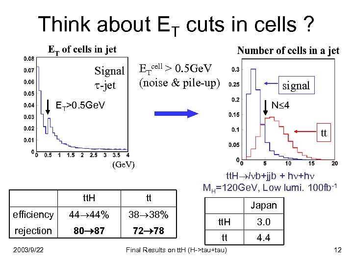 Think about ET cuts in cells ? ETcell > 0. 5 Ge. V (noise